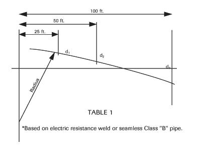 curvature table